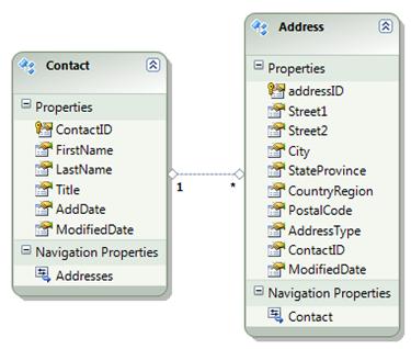 Entity Framework 4 0 : Lazy loading, Eager loading and