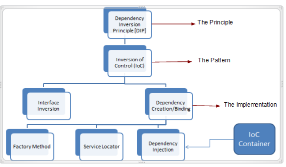 Inversion Of Control Design Pattern Example